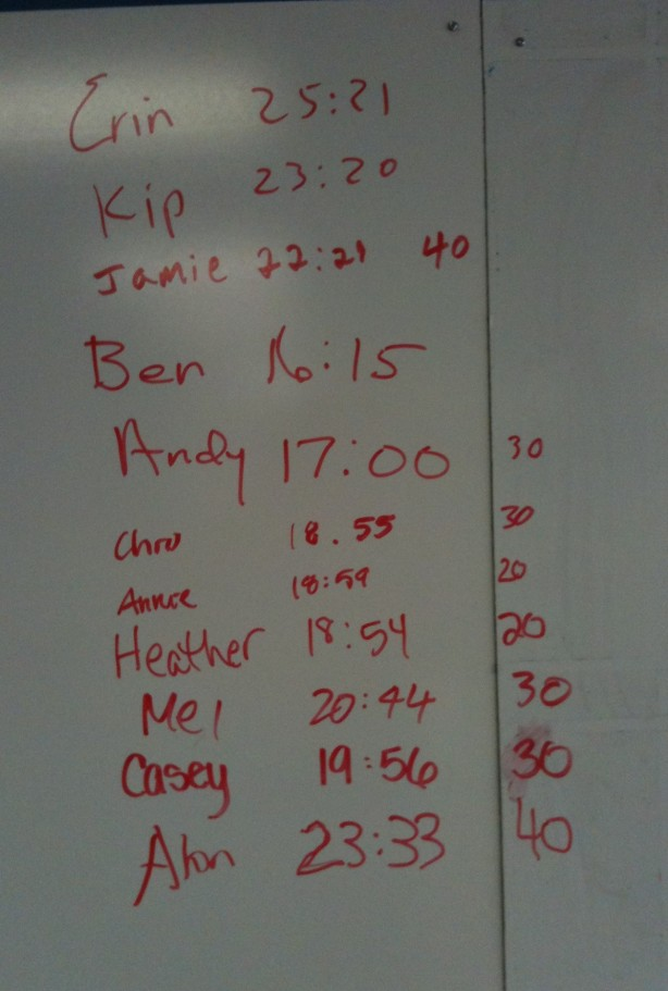CrossFit, SmashbyTraining, CrossFit Lakewood, Sunday Funday, Results