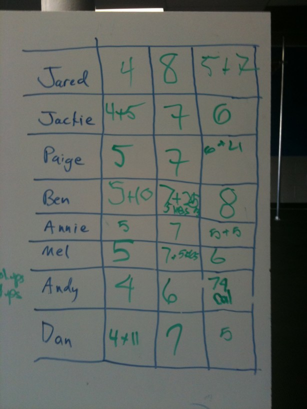 CrossFit, CrossFit Lakewood, Smashby Training, Sunday Funday, 5-8-11 Results